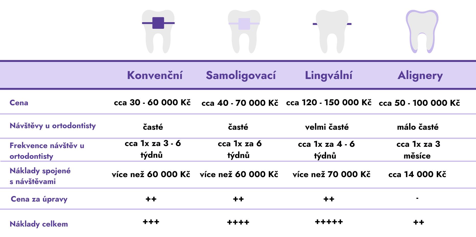 Srovnání jednotlivých typů rovnátek